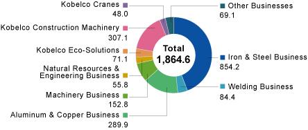 Overview of the Kobe Steel Group    KOBE STEEL, LTD