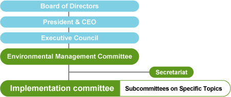 Group Environmental Management Structure