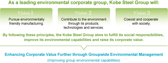 Basic Environmental Management Policy