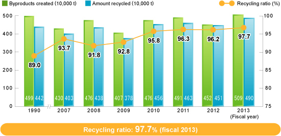 Byproducts, Amount Recycled and Recycling Ratio (Kobe Steel)