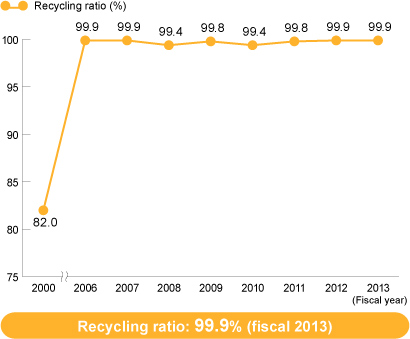 Recycling Ratio (Chofu Works)