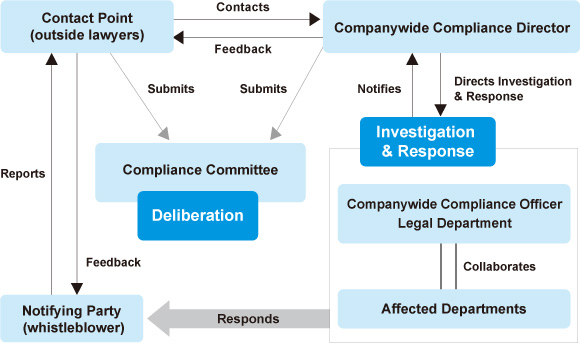 Internal Reporting System