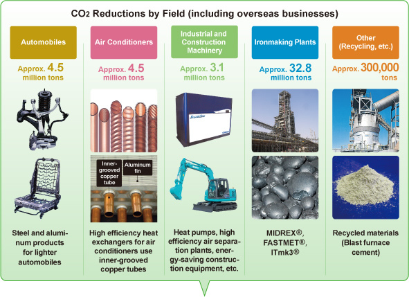 CO2 Reductions by Field (including overseas businesses)