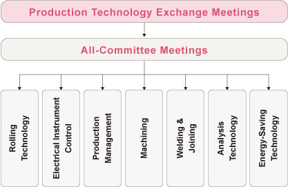 Production Technology Exchange Meetings