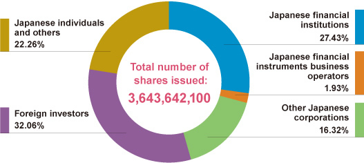 Shareholdings by Type of Ownership (as of March 31, 2014)