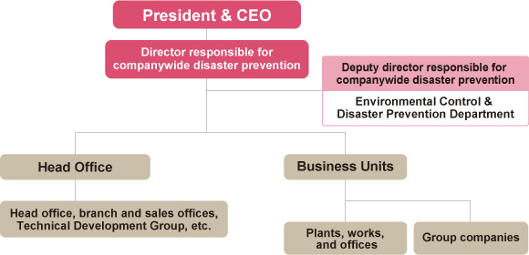 Companywide Disaster Prevention Management Structure
