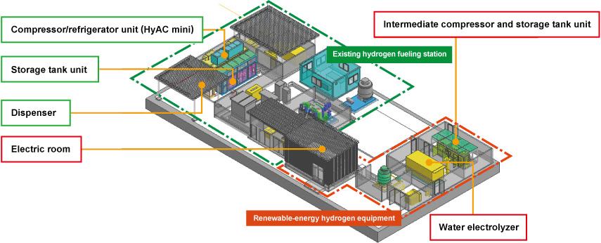 Hydrogen Fueling Stations >> Demonstrations of Renewable Energy Hydrogen Fueling ...