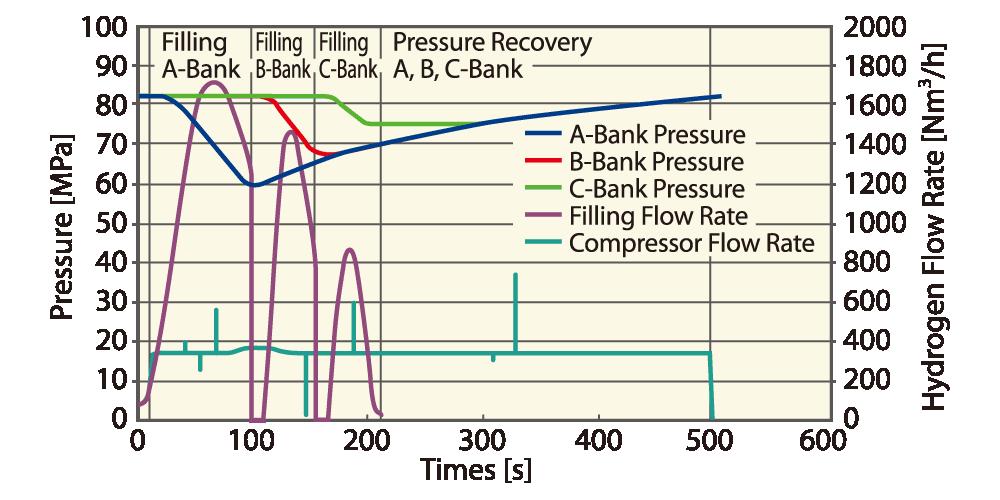 Hydrogen Compressor for Hydrogen Refueling Station HyACmini