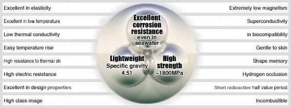 Characteristics Titanium || KOBE STEEL, LTD