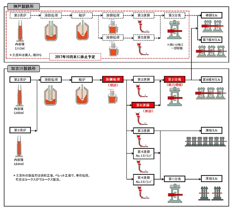 加古川製鉄所第6号連続鋳造工場・2分塊新ラインの竣工式を実施