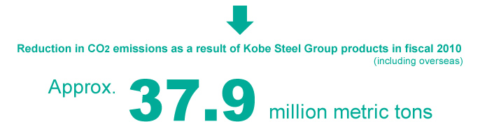 Reduction in CO2 emissions as a result of Kobe Steel Group products in fiscal 2010 (including overseas)
