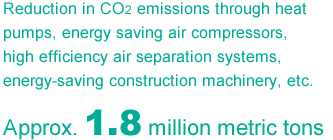 Reduction in CO2 emissions through heat pumps, energy saving air compressors, high efficiency air separation systems, energy-saving construction machinery, etc.
