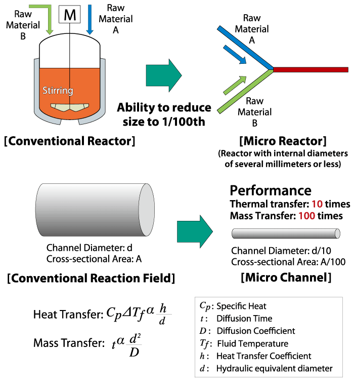 Benefits of Micro channel reactor