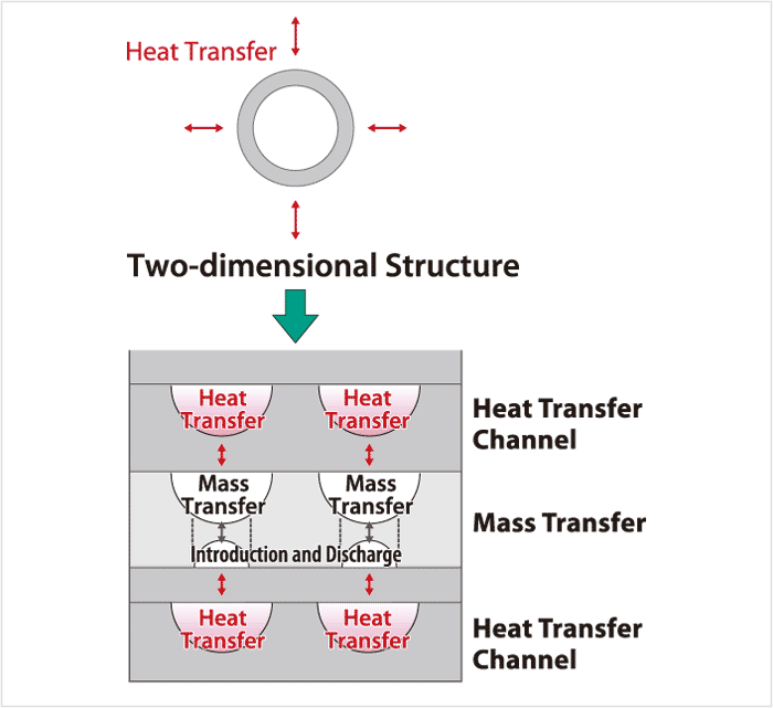 Example of Shift from Two-dimensional to Three-dimensional Structure (conceptual image of channel layout)