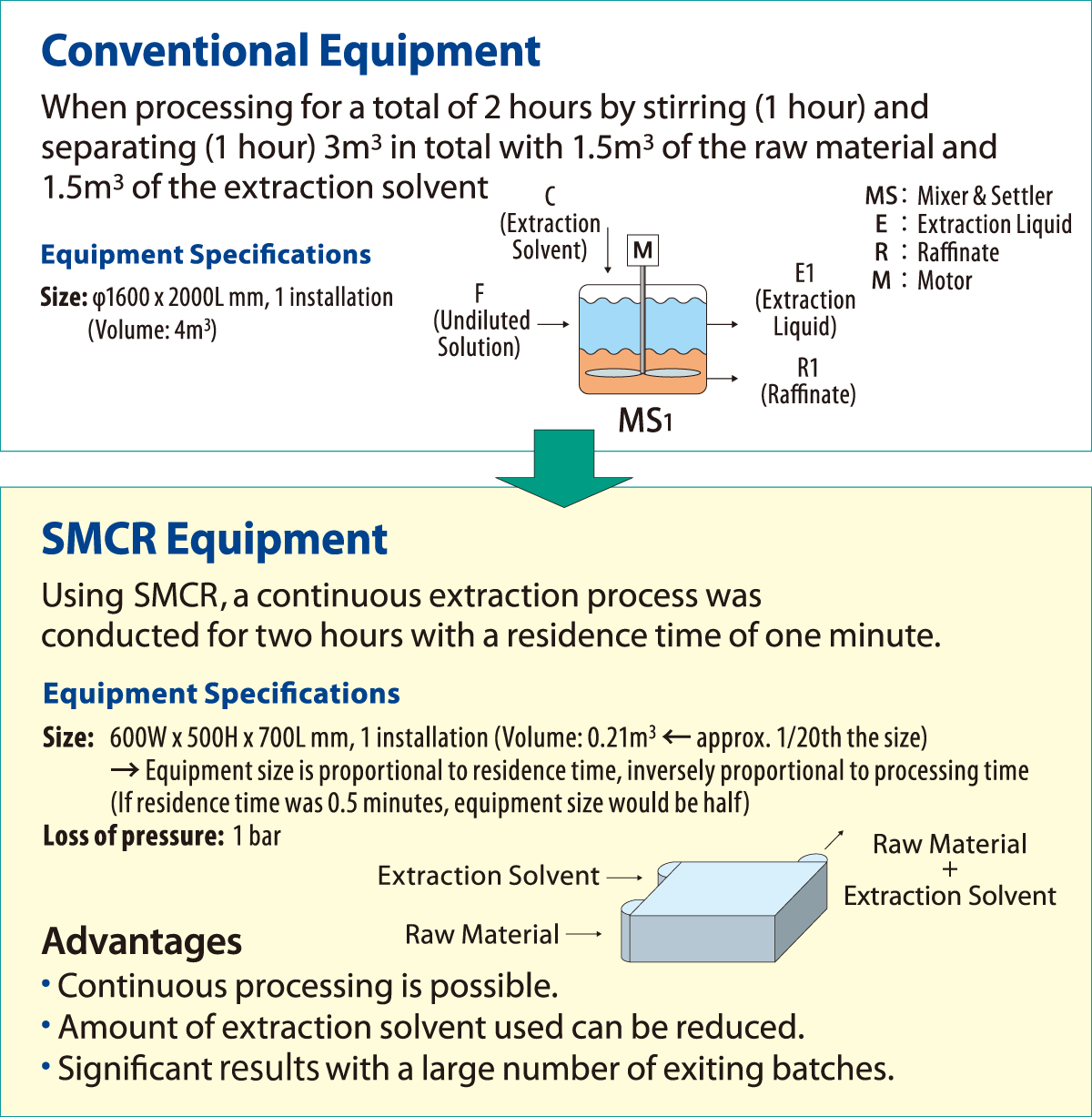 Conventional Equipment to SMCR Equipment