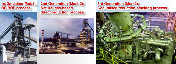 Transition of steel manufacture process