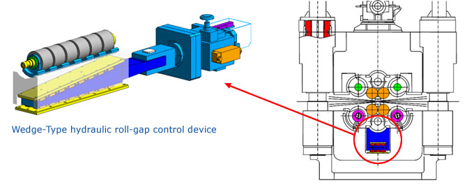 Wedge-Type hydraulic roll-gap control device