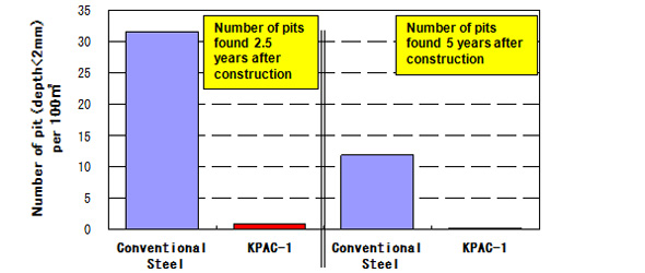 Reduction effect of pitting corrosion on bottom plates through use of KPAC-1