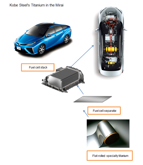 The Mirai Will Create New Demand In Future With Its Extensive Research And Manufacturing Experience Kobe Steel Is Striving To For