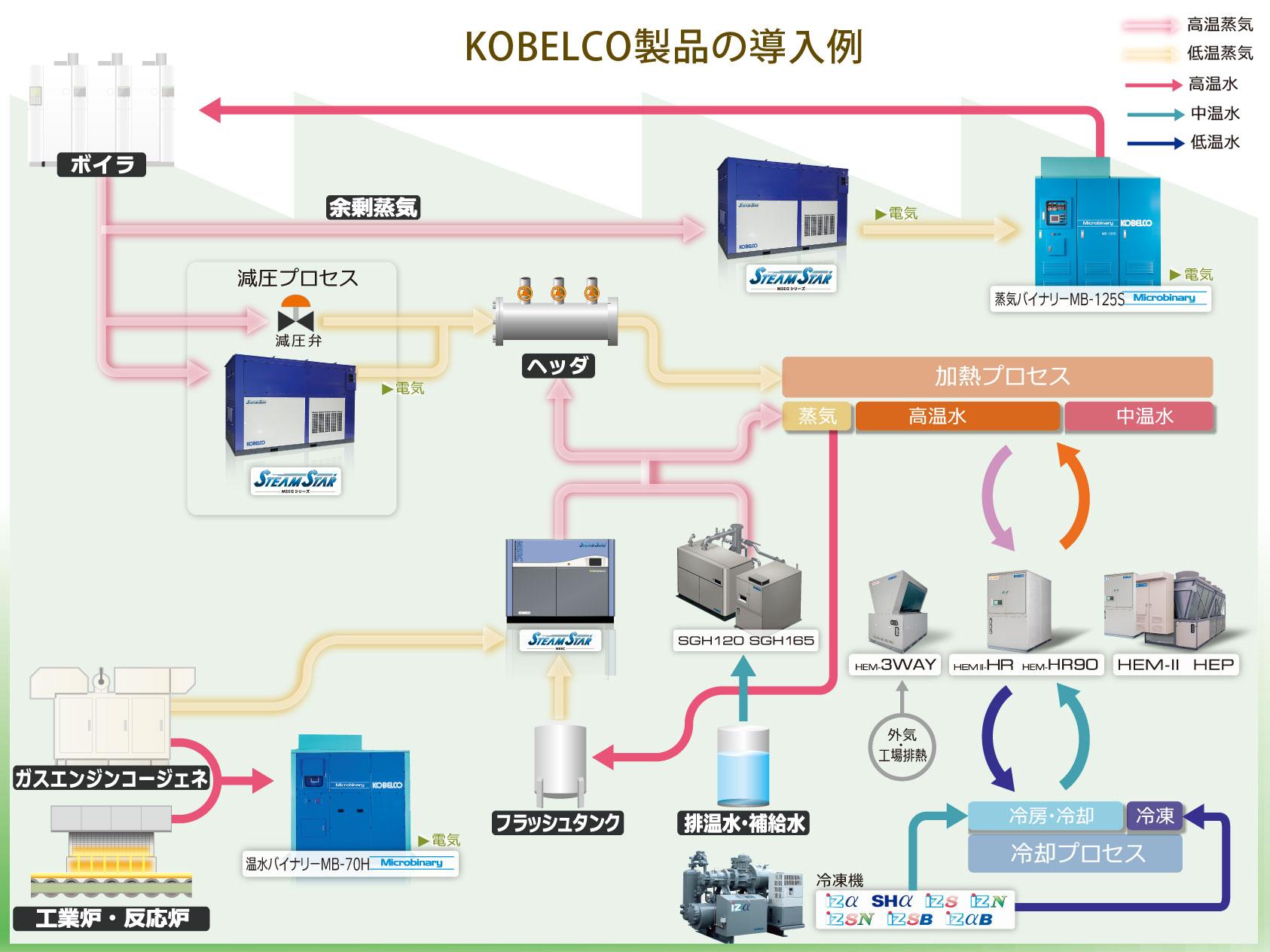 ヒートポンプ KOBELCO 神戸製鋼