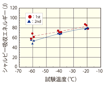 Charpy Impact Test Result